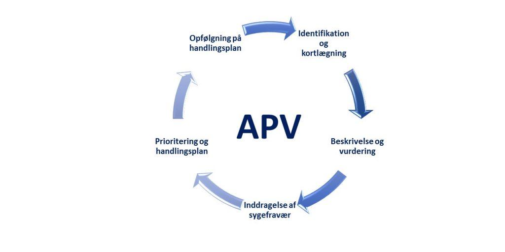 Hvad er en APV? Råd og rådgivning