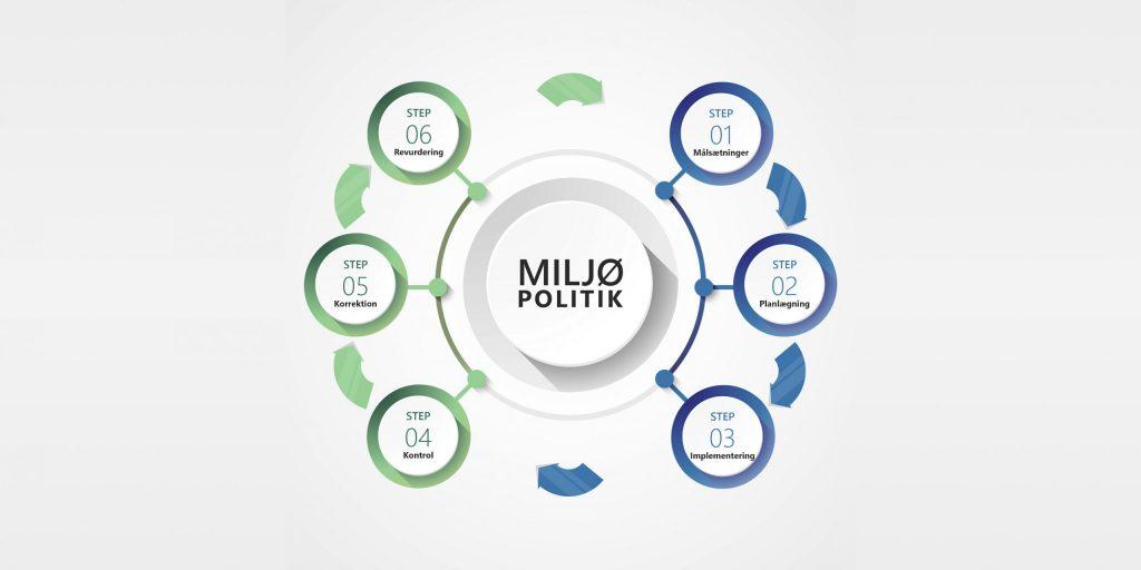 Miljøledelse - ISO 14001 - EMAS - BAT. Hjælp og rådgivning